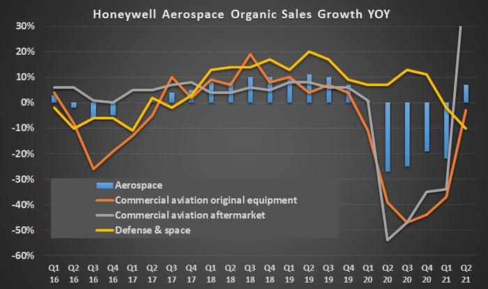 Honeywell aerospace organic sales growth.