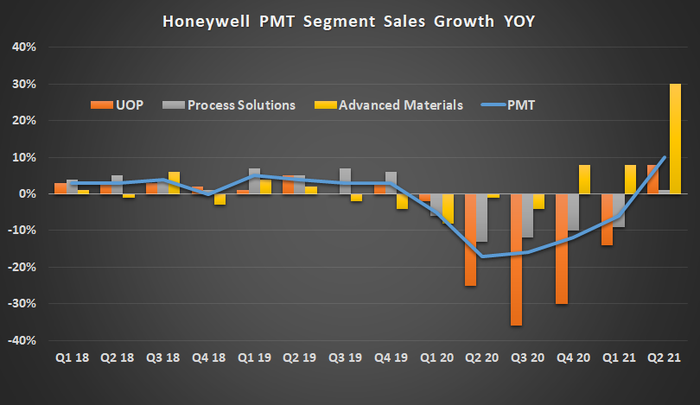 Honeywell PMT segment sales growth.