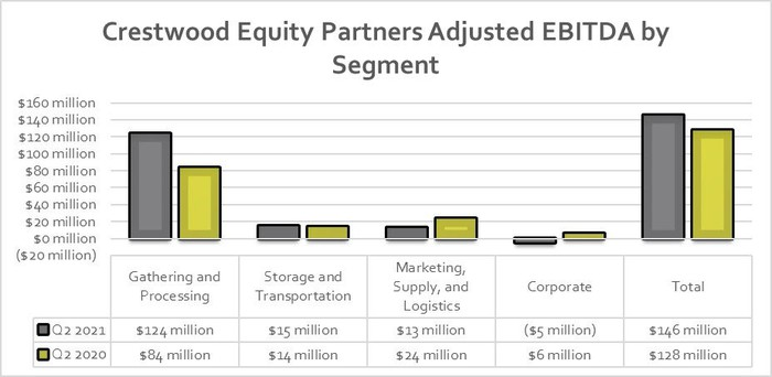 Crestwood Equity Partners' earnings in the second quarter of 2021 and 2020.