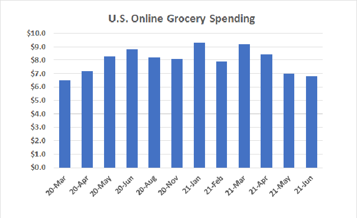 The nation's interest in online grocery shopping is steadily sinking as the pandemic is curbed.