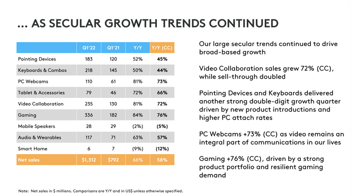 A chart showing strong sales growth across Logitech's various operating segments.