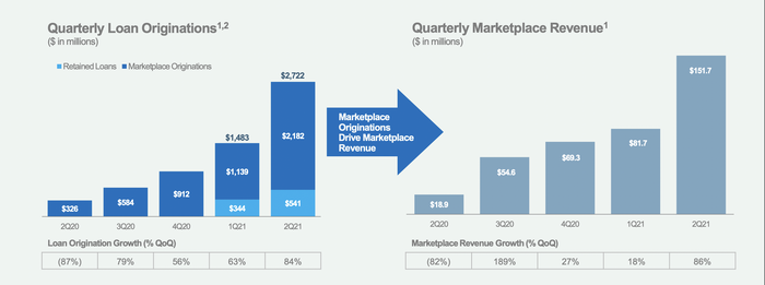 LendingClub Q2 loan originations and marketplace revenue.