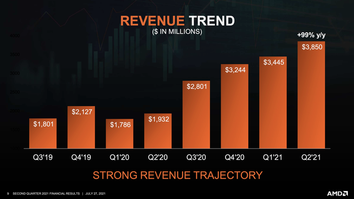 A bar chart showing an acceleration in AMD's revenue growth starting in the third quarter of 2020.