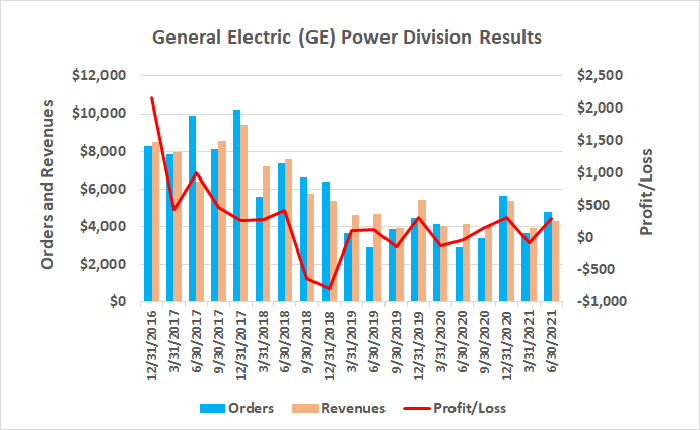 General Electric's Power division is starting to push its way out of a two-year contraction.