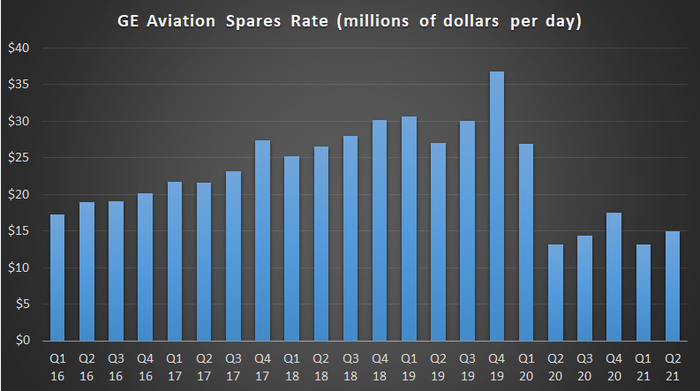 General Electric Aviation spares rate chart.