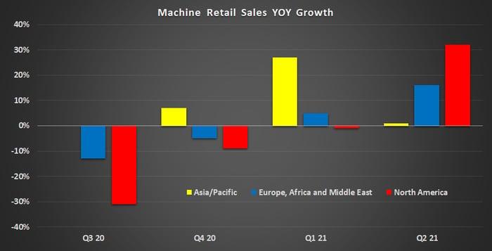 Caterpillar machine retail sales.