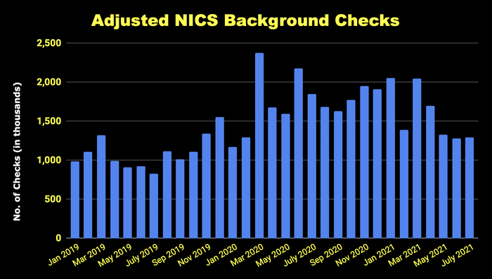 Adjusted background checks by month