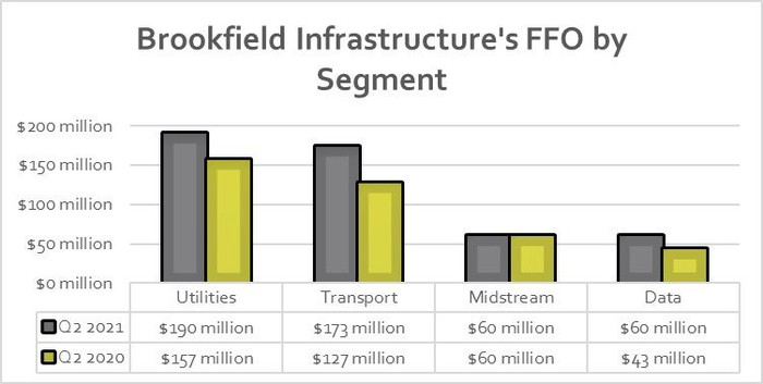 A chart showing Brookfield Infrastructure's second quarter results in 2020 and 2021.