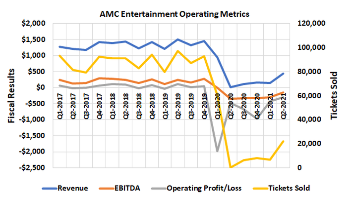 AMC's business is still about a third of what it was before the COVID-19 pandemic struck.