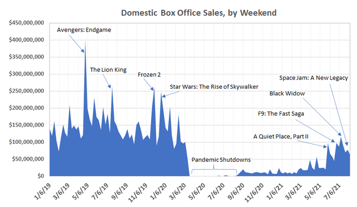 The movie industry's post-coronavirus rebound is already fading.