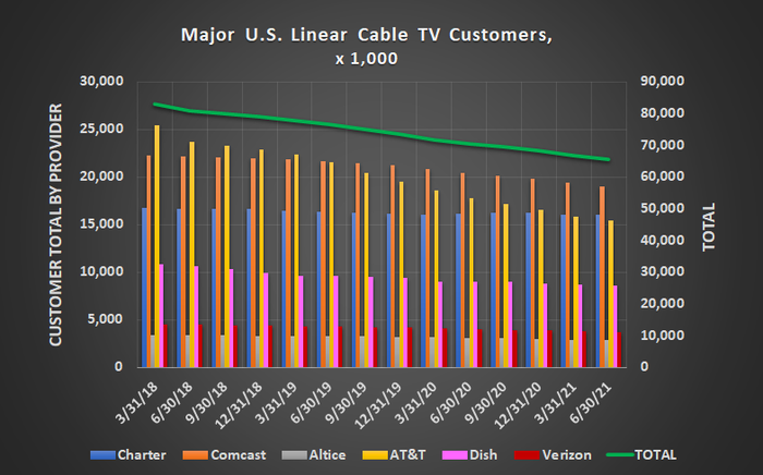 The United States' linear cable business continues to shrink, losing 1.1 million households in Q2 of 2021.