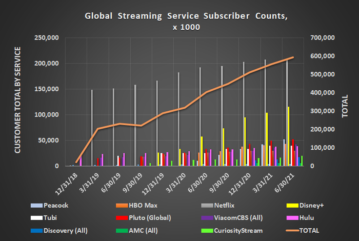 Worldwide streaming subscribers continue to grow, adding 44.7 million watchers to the mix last quarter.