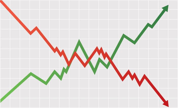 A red falling chart compared to a green rising chart.