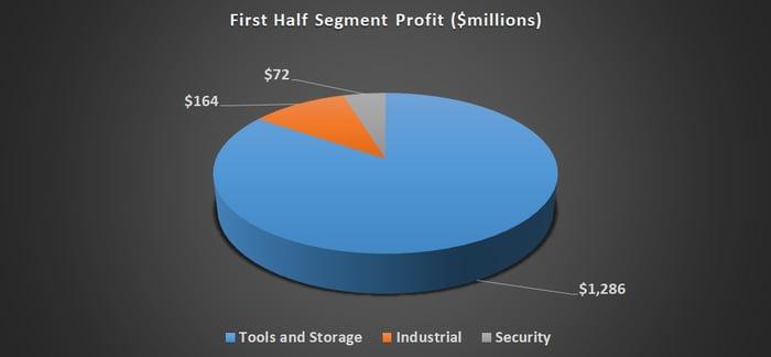 Pie chart showing Stanley Black & Decker segment profit.