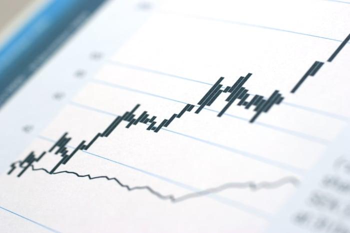 A stock chart showing an upward trending price.