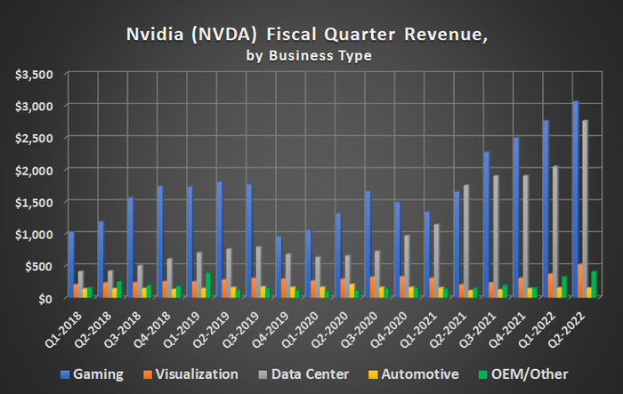 Nvidia's data center and gaming businesses are different, but complementary growth drivers.