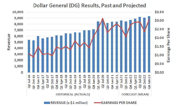 Bar chart showing Dollar General's revenue growth streak from Q2 2016 to Q4 2023.