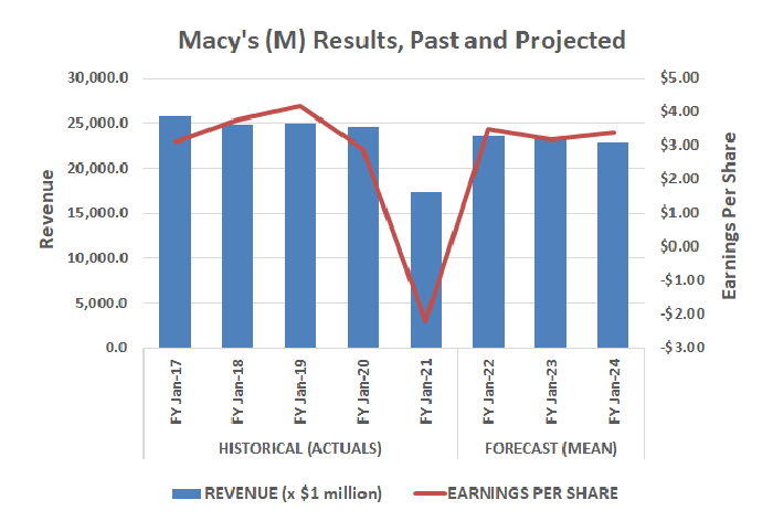 Macy's post-COVID sales rebound is likely to be short-lived.