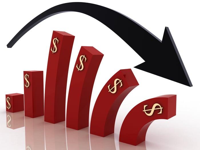 A rising bar chart representing dollars starting to fall.