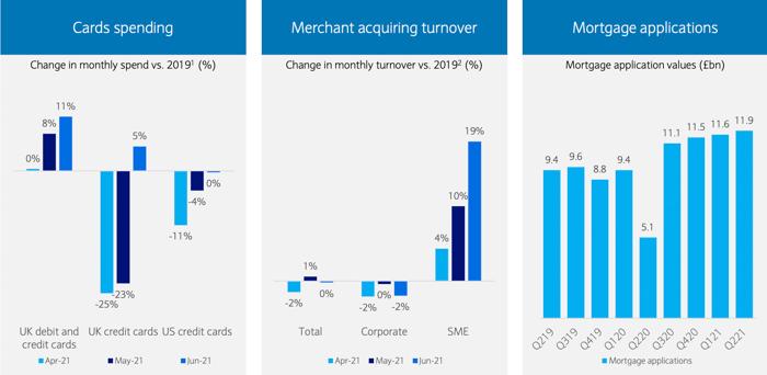 Barclays consumer data Q2 2021.