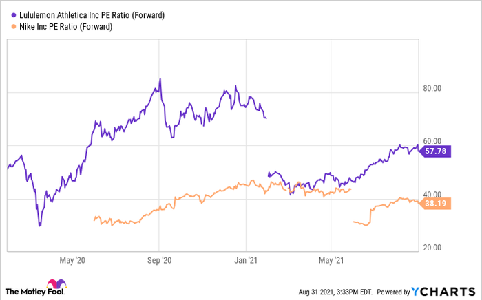 A graph comparing the price / earnings ratios of Nike and Lululemon.