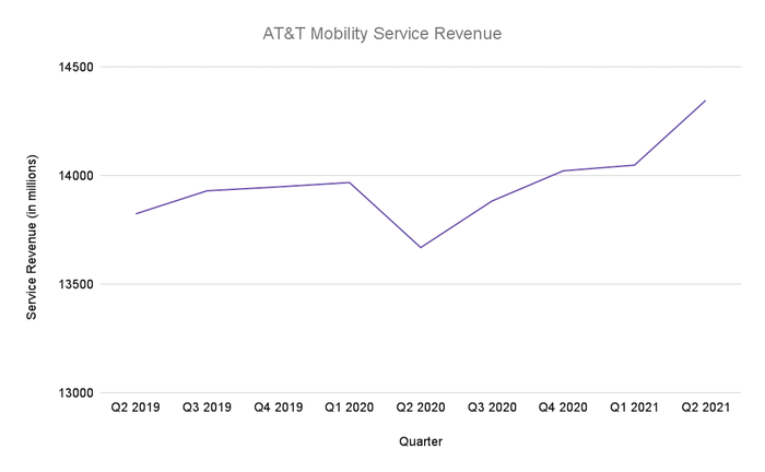 Line chart showing wireless service revenue growing every quarter since Q2 2020.