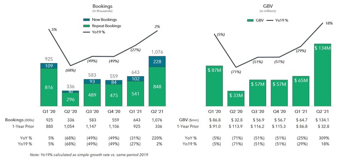 Graphs of Rover Group's bookings and gross booking value.