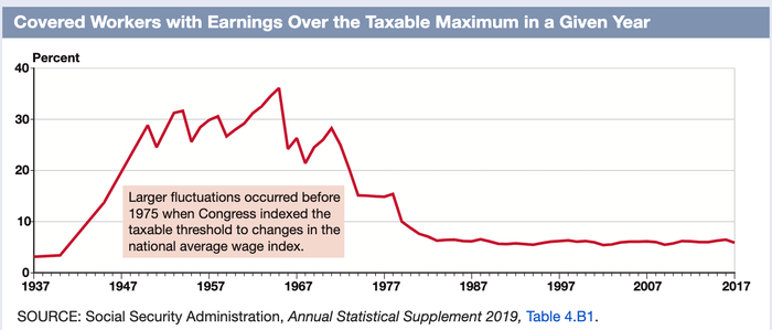 Table showing percentage of workers earning taxable maximum