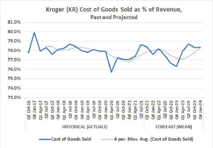 Chart of Kroger's cost of goods sold as a percentage of revenue by quarter from October 2016 to January 2024.
