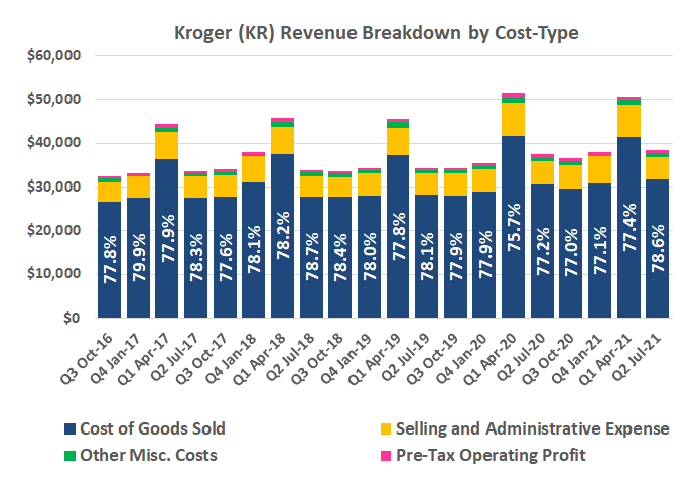 Kroger's revenue breakdown by four different cost types by quarter from October 2016 to July 2021.