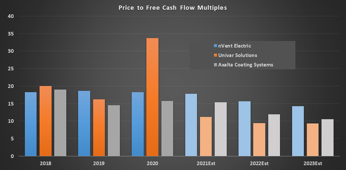 Price to free cash flow multiples.