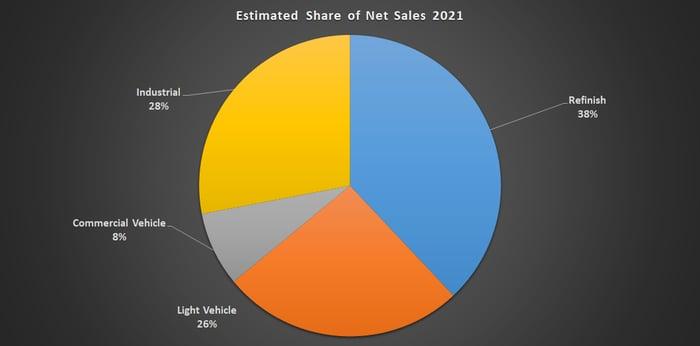 Axalta Coating Systems sales.
