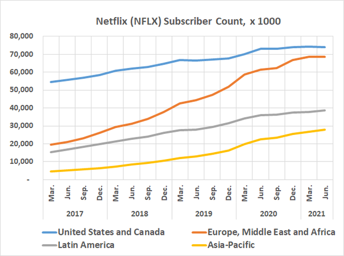 Netflix's subscribers growth is slowing in all markets, and shrinking in North America.