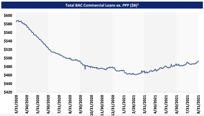 Commercial loan growth at Bank of America.
