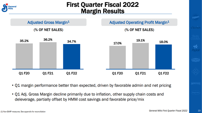 A chart showing profit margin chances over the past two years.