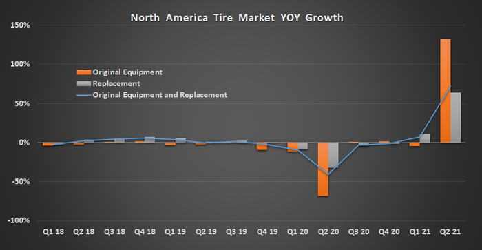 Chart showing North American tire market sales growth.