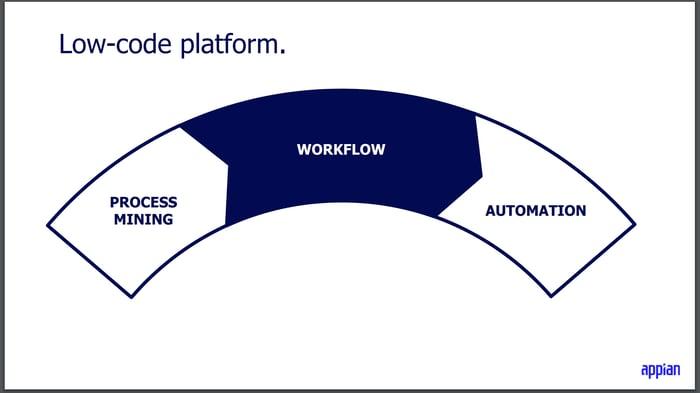 A slide describing Appian's low-code platform.