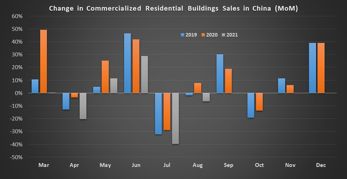 Tableau des ventes de bâtiments résidentiels commercialisés en Chine.