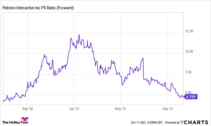 A chart showing Peloton's forward price to sales ratio.
