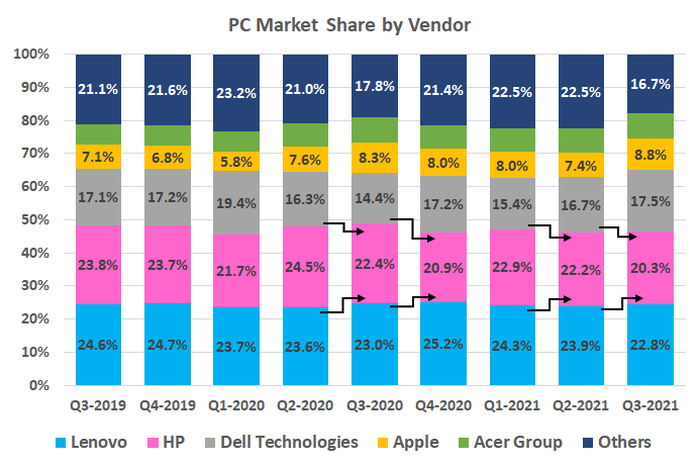 Bar graph of PC market share by vendor from Q3 2019 to Q3 2021.
