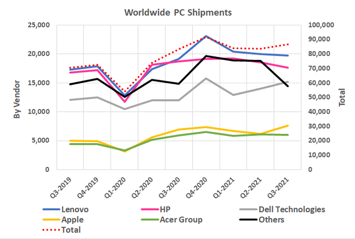 Line graph of worldwide PC shipments by vendor from Q3 2019 to Q3 2021.