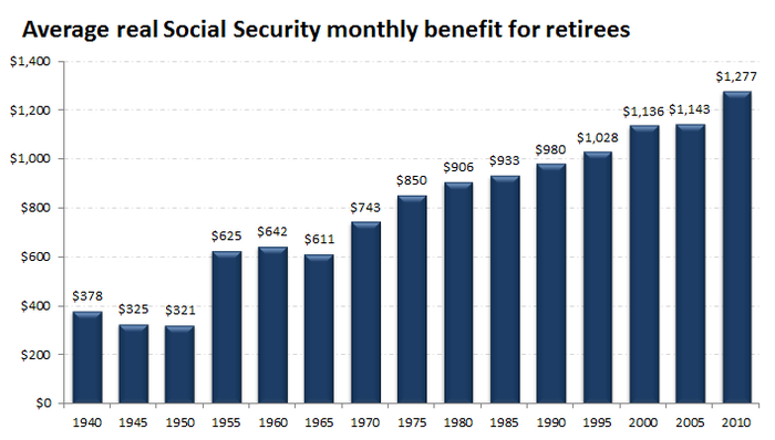 Baby Boomers' Parents Would Envy Their Retirements   The ...