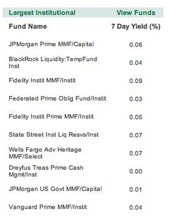 Money Market Fund Armageddon The Motley Fool
