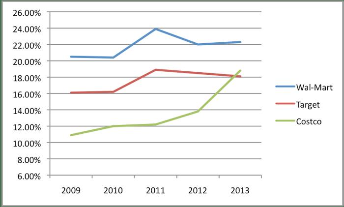 walmart return on equity ratio