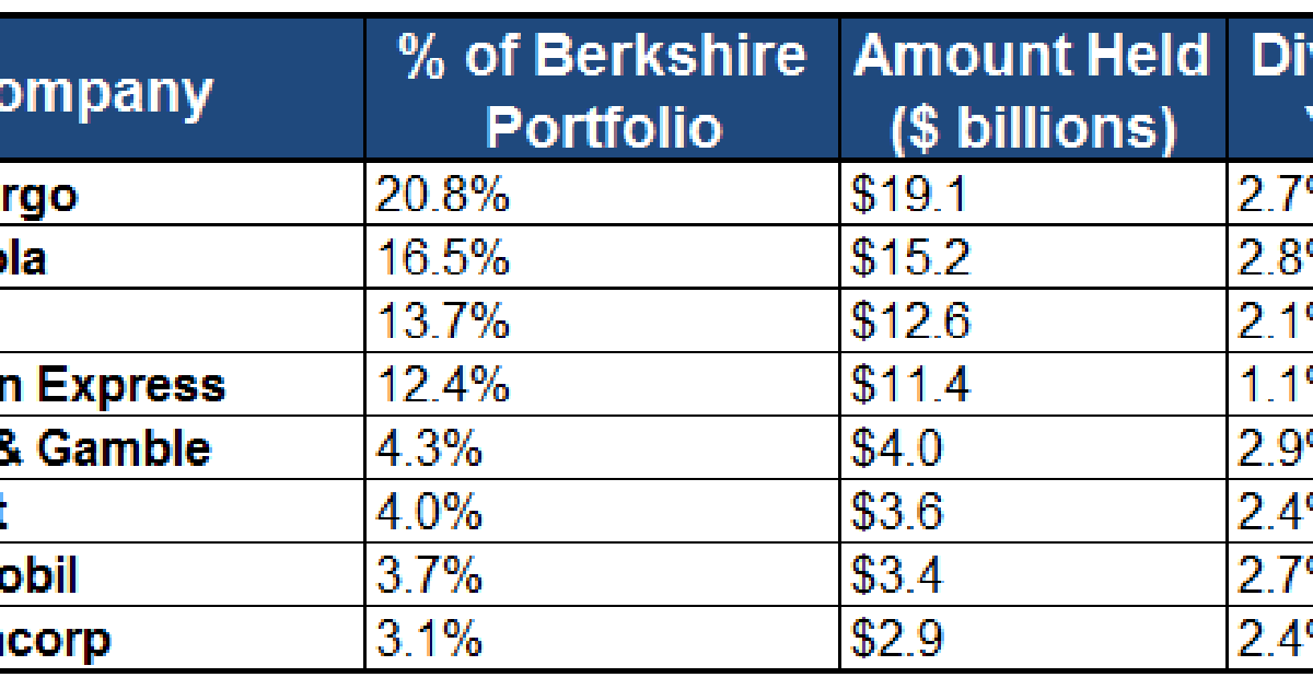 Why Warren Buffetts Berkshire Hathaway Wont Pay A Dividend In 2014
