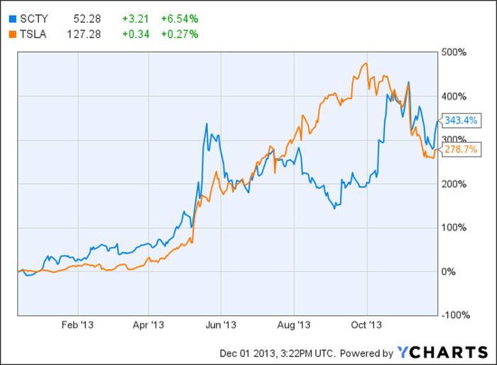Why Do Solarcity And Tesla Move Together The Motley Fool