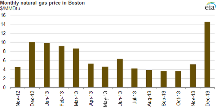 Boston Gas Prices >> Cold Temps Mean Natural Gas Prices Are Heating Up The