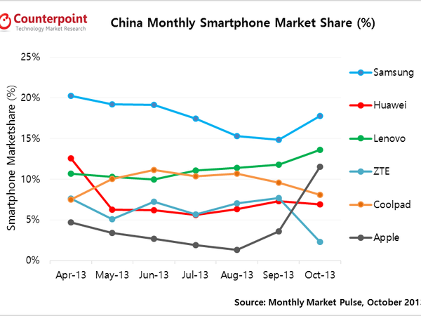 china-smartphone-share-oct2013