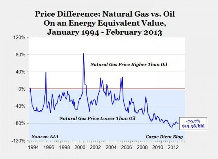 The 1 Number Every Natural Gas Investor Should Know -- The