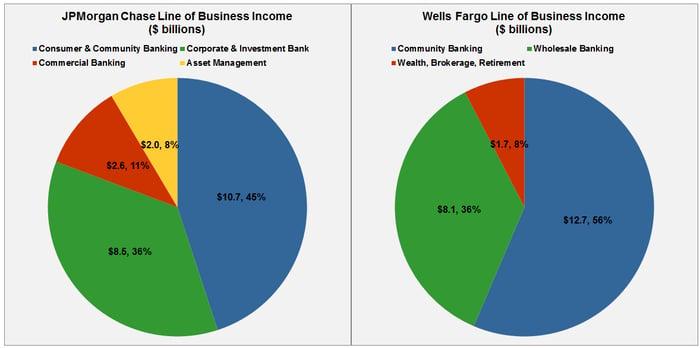Wells Fargo vs  JPMorgan Chase: The Winner May Surprise You